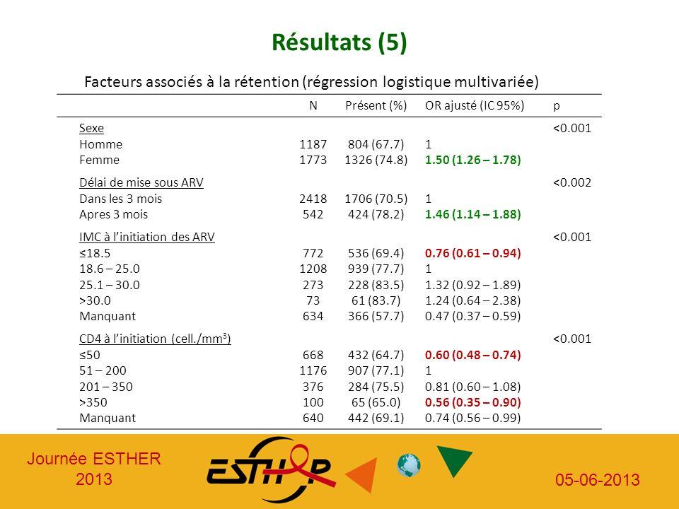 Journée ESTHER 2013 05-06-2013 Résultats (5) Facteurs associés à la rétention (régression logistique multivariée) NPrésent (%)OR ajusté (IC 95%)p Sexe