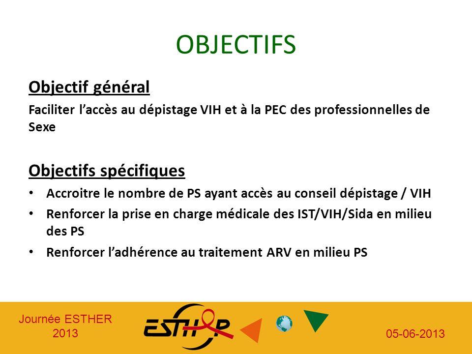 Journée ESTHER 2013 05-06-2013 OBJECTIFS Objectif général Faciliter laccès au dépistage VIH et à la PEC des professionnelles de Sexe Objectifs spécifi