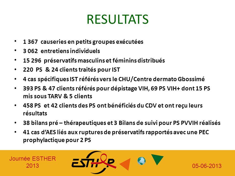 Journée ESTHER 2013 05-06-2013 RESULTATS 1 367 causeries en petits groupes exécutées 3 062 entretiens individuels 15 296 préservatifs masculins et fém