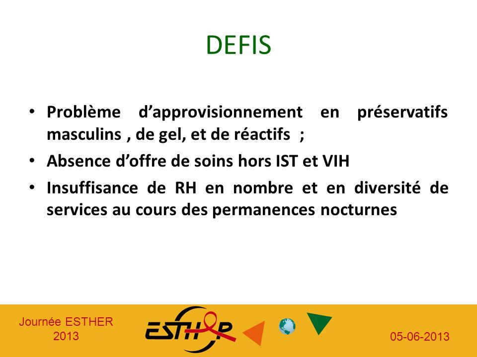 Journée ESTHER 2013 05-06-2013 DEFIS Problème dapprovisionnement en préservatifs masculins, de gel, et de réactifs ; Absence doffre de soins hors IST