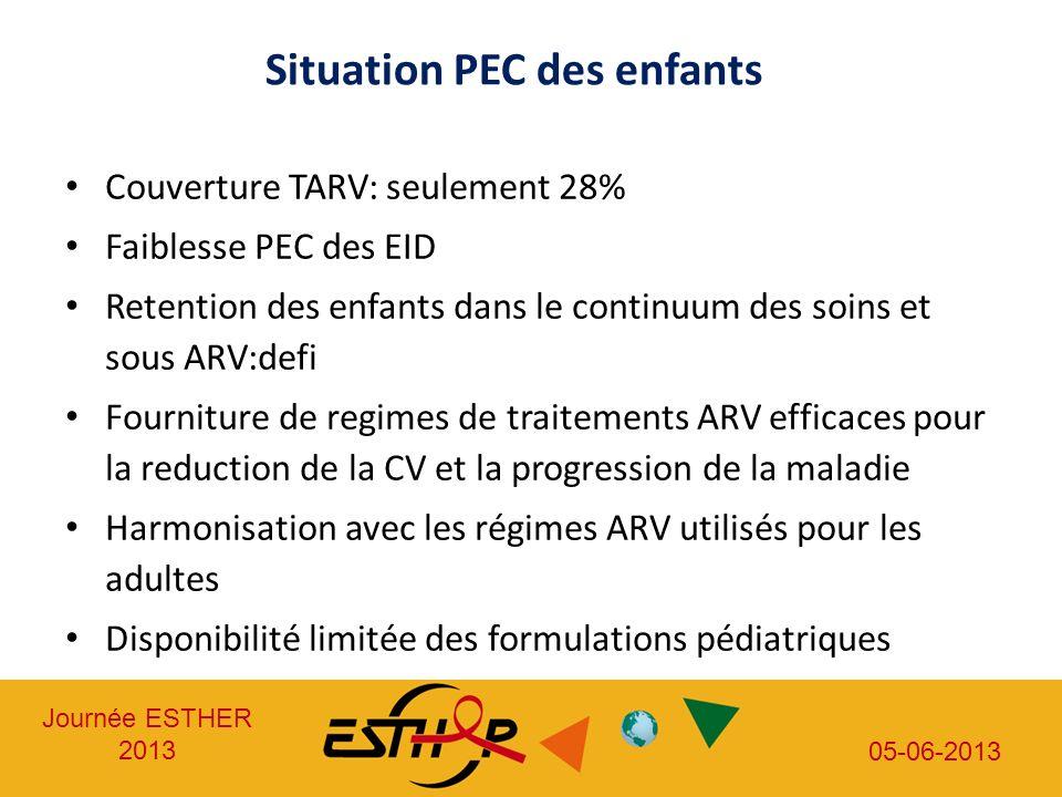 Journée ESTHER 2013 05-06-2013 Couverture TARV: seulement 28% Faiblesse PEC des EID Retention des enfants dans le continuum des soins et sous ARV:defi