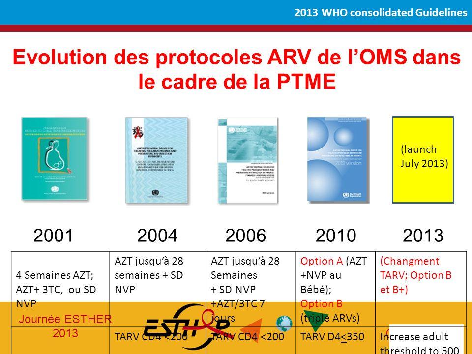 Journée ESTHER 2013 05-06-2013 2013 WHO consolidated Guidelines Evolution des protocoles ARV de lOMS dans le cadre de la PTME 20012006201020042013 4 Semaines AZT; AZT+ 3TC, ou SD NVP AZT jusquà 28 semaines + SD NVP AZT jusquà 28 Semaines + SD NVP +AZT/3TC 7 jours Option A (AZT +NVP au Bébé); Option B (triple ARVs) (Changment TARV; Option B et B+) TARV CD4 <200 TARV D4<350Increase adult threshold to 500 (launch July 2013)