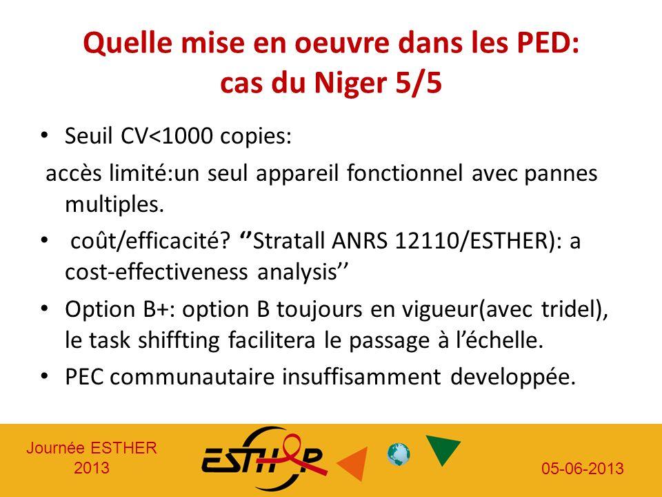 Journée ESTHER 2013 05-06-2013 Quelle mise en oeuvre dans les PED: cas du Niger 5/5 Seuil CV<1000 copies: accès limité:un seul appareil fonctionnel av