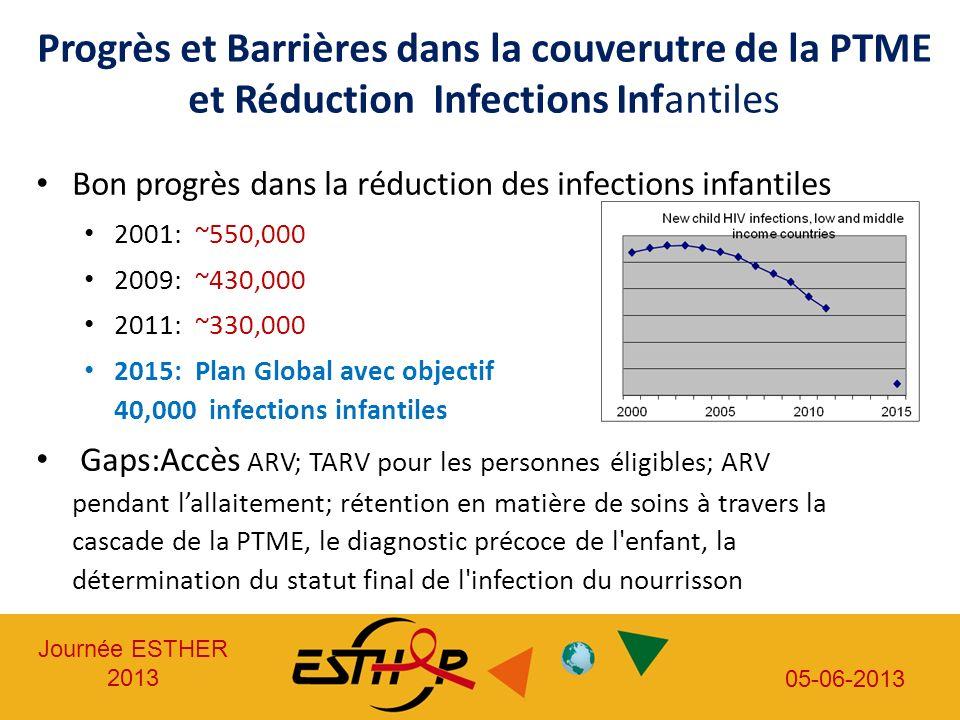 Journée ESTHER 2013 05-06-2013 Directives OMS 2013 ARV (Enfants, Adolescents, Adultes, femmes enceintes, Populations clés) Que faire.