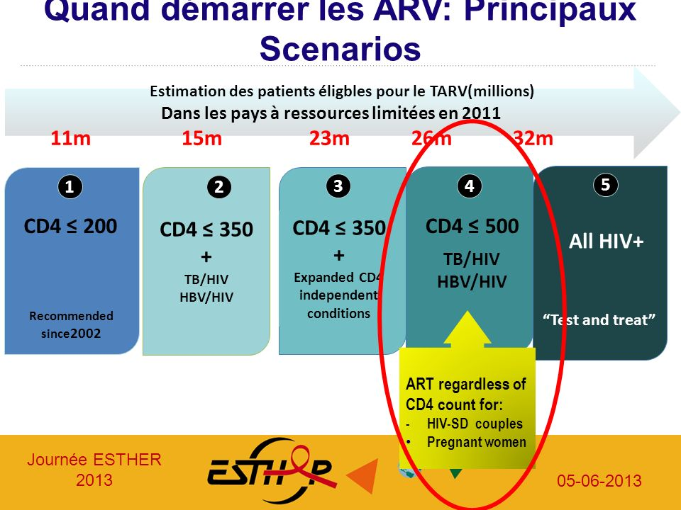 Journée ESTHER 2013 05-06-2013 Quand démarrer les ARV: Principaux Scenarios Recommended since 2002 CD4 200 CD4 350 + TB/HIV HBV/HIV CD4 350 + Expanded CD4 independent conditions CD4 500 Test and treat All HIV+ Estimation des patients éligbles pour le TARV(millions) Dans les pays à ressources limitées en 2011 11m 15m 23m 26m 32m 1 2 34 5 ART regardless of CD4 count for: - HIV-SD couples Pregnant women TB/HIV HBV/HIV