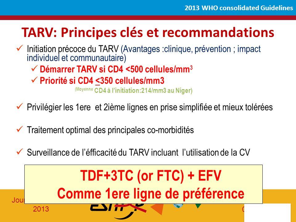 Journée ESTHER 2013 05-06-2013 2013 WHO consolidated Guidelines TARV: Principes clés et recommandations Initiation précoce du TARV (Avantages :clinique, prévention ; impact individuel et communautaire) Démarrer TARV si CD4 <500 cellules/mm 3 Priorité si CD4 <350 cellules/mm3 (Moyenne CD4 à linitiation:214/mm3 au Niger) Privilégier les 1ere et 2ième lignes en prise simplifiée et mieux tolérées Traitement optimal des principales co-morbidités Surveillance de léfficacité du TARV incluant lutilisation de la CV TDF+3TC (or FTC) + EFV Comme 1ere ligne de préférence