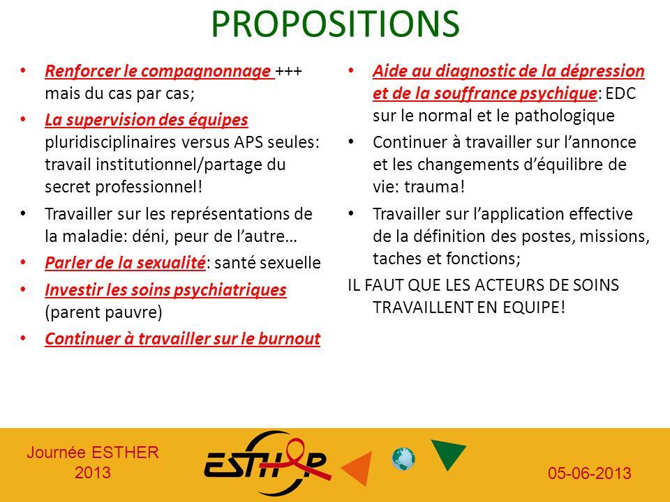 Journée ESTHER 2013 05-06-2013 PROPOSITIONS Renforcer le compagnonnage +++ mais du cas par cas; La supervision des équipes pluridisciplinaires versus