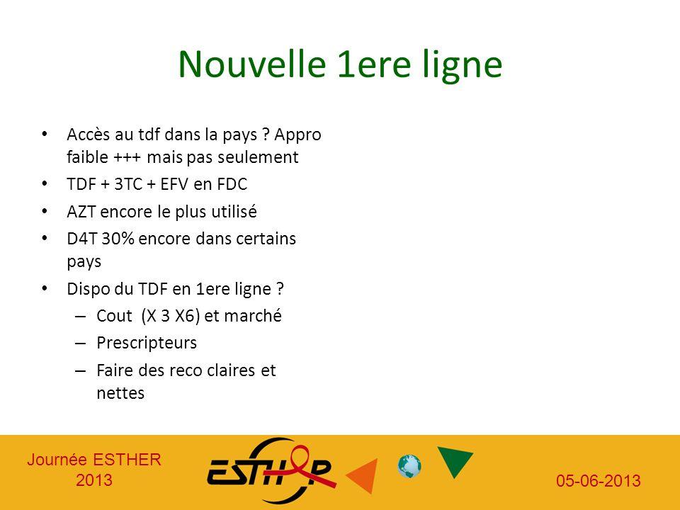 Journée ESTHER 2013 05-06-2013 Nouvelle 1ere ligne Accès au tdf dans la pays ? Appro faible +++ mais pas seulement TDF + 3TC + EFV en FDC AZT encore l