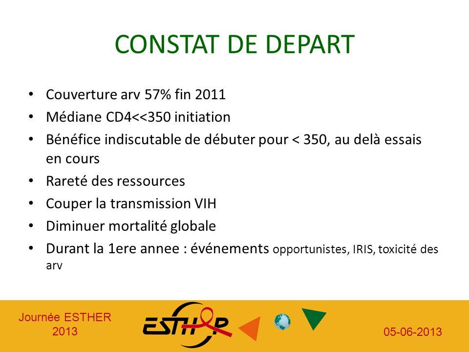 Journée ESTHER 2013 05-06-2013 CONSTAT DE DEPART Couverture arv 57% fin 2011 Médiane CD4<<350 initiation Bénéfice indiscutable de débuter pour < 350,