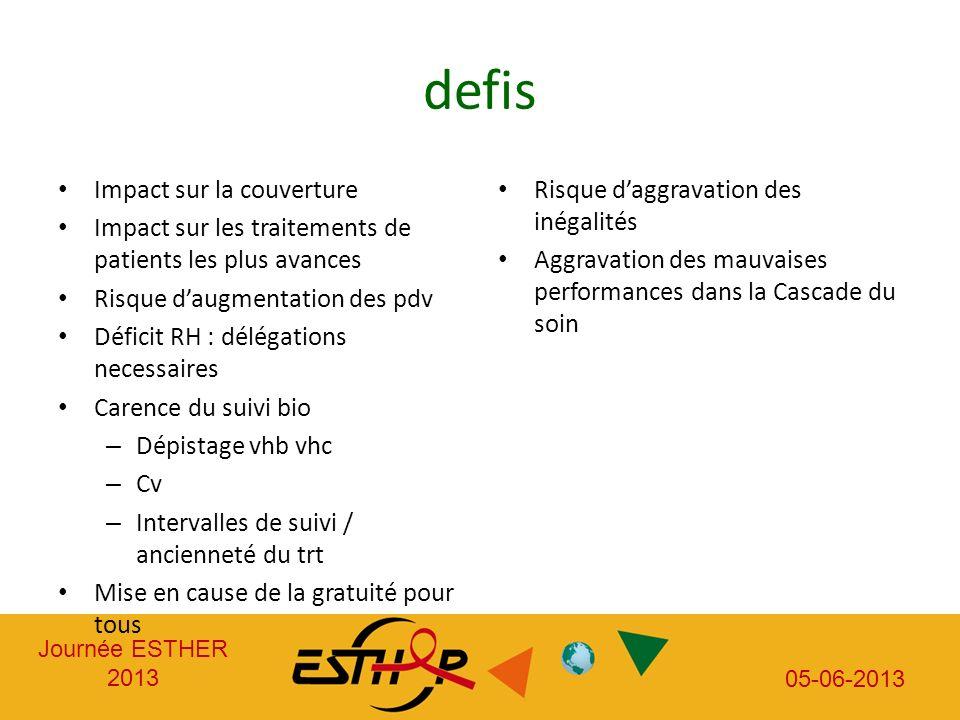 Journée ESTHER 2013 05-06-2013 defis Impact sur la couverture Impact sur les traitements de patients les plus avances Risque daugmentation des pdv Déf