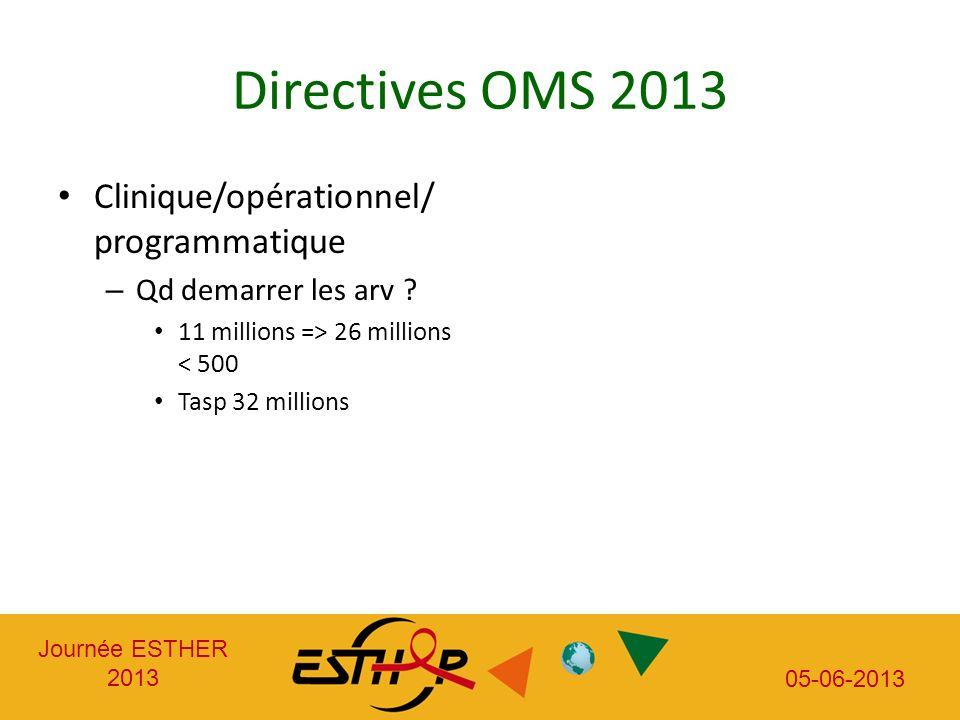 Journée ESTHER 2013 05-06-2013 Directives OMS 2013 Clinique/opérationnel/ programmatique – Qd demarrer les arv ? 11 millions => 26 millions < 500 Tasp