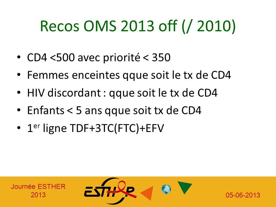 Journée ESTHER 2013 05-06-2013 Recos OMS 2013 off (/ 2010) CD4 <500 avec priorité < 350 Femmes enceintes qque soit le tx de CD4 HIV discordant : qque