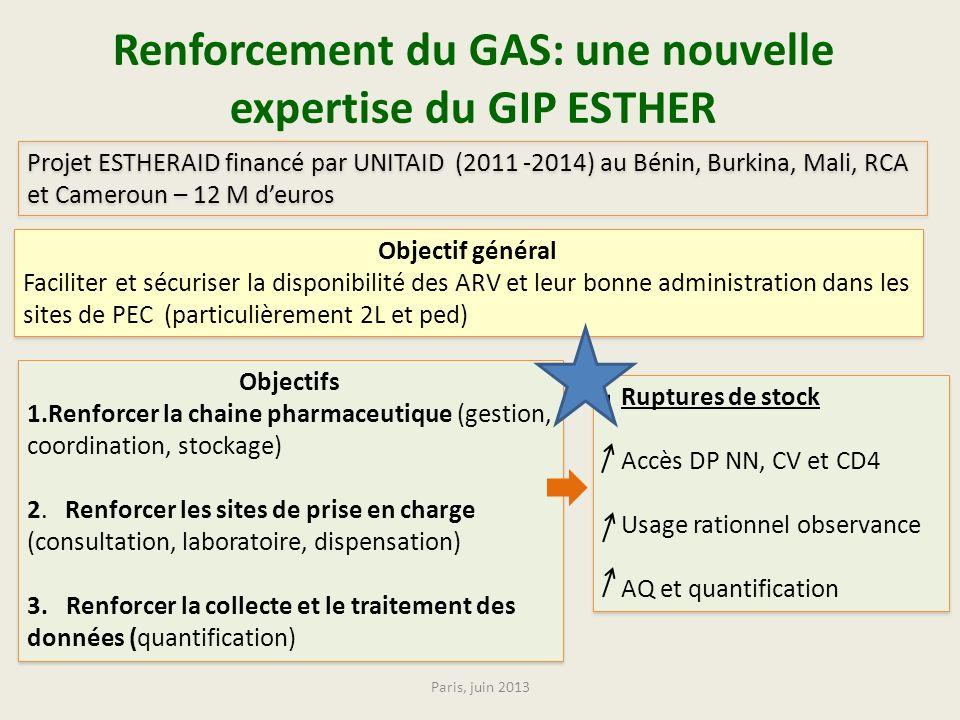 Renforcement du GAS: une nouvelle expertise du GIP ESTHER Objectifs 1.Renforcer la chaine pharmaceutique (gestion, coordination, stockage) 2. Renforce