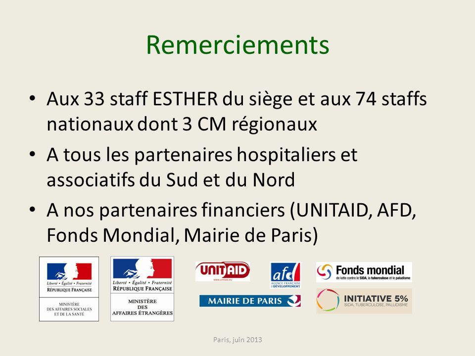 Remerciements Aux 33 staff ESTHER du siège et aux 74 staffs nationaux dont 3 CM régionaux A tous les partenaires hospitaliers et associatifs du Sud et