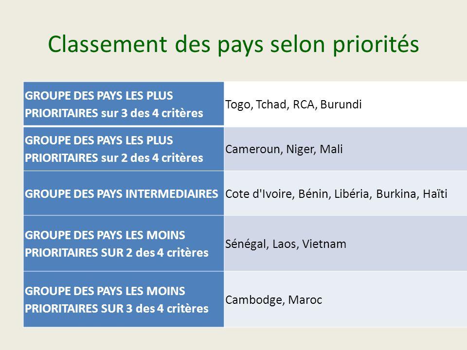 Classement des pays selon priorités GROUPE DES PAYS LES PLUS PRIORITAIRES sur 3 des 4 critères Togo, Tchad, RCA, Burundi GROUPE DES PAYS LES PLUS PRIO