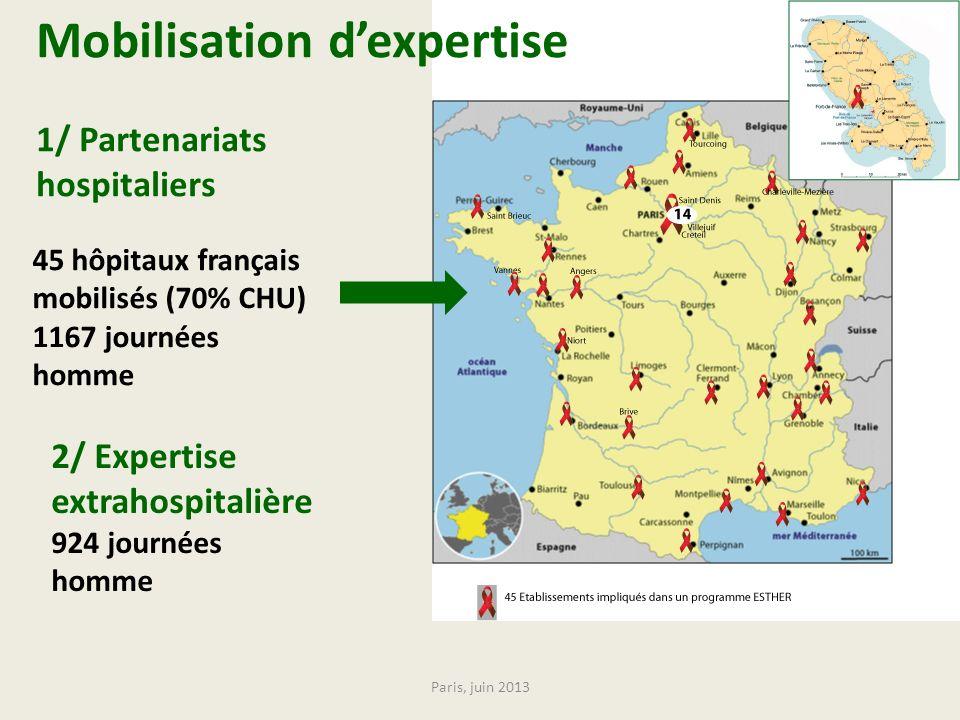 45 hôpitaux français mobilisés (70% CHU) 1167 journées homme 2/ Expertise extrahospitalière 924 journées homme Paris, juin 2013 Mobilisation dexpertis