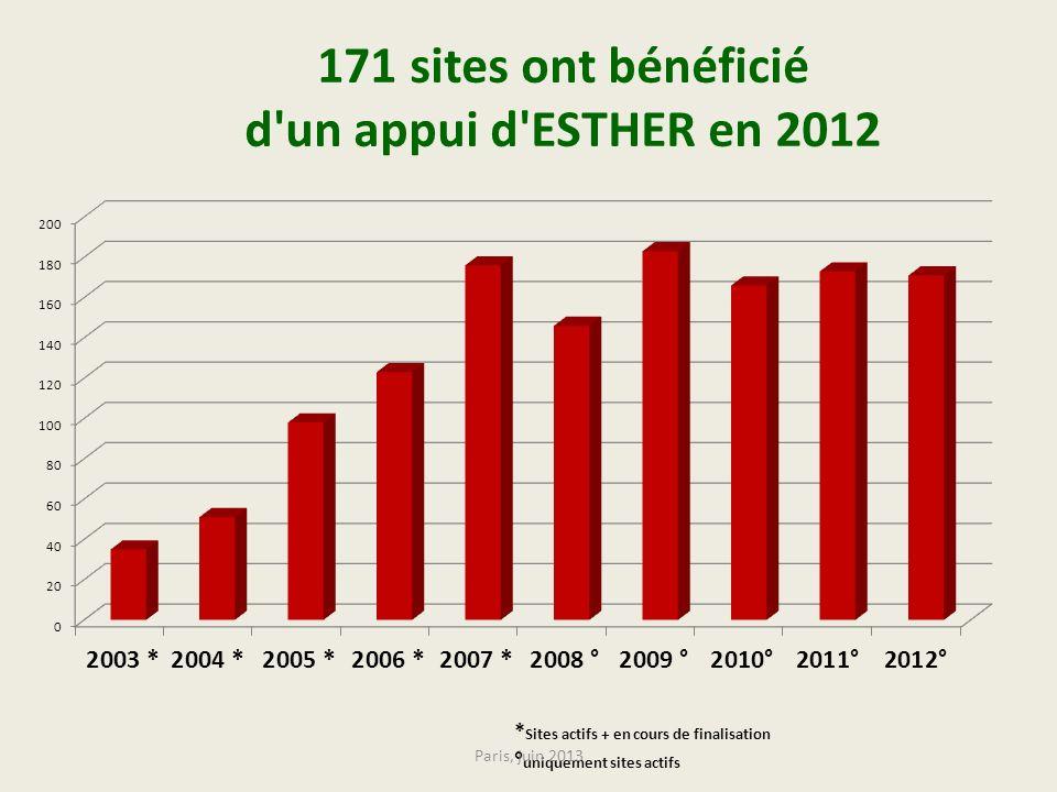 171 sites ont bénéficié d'un appui d'ESTHER en 2012 * Sites actifs + en cours de finalisation ° uniquement sites actifs Paris, juin 2013
