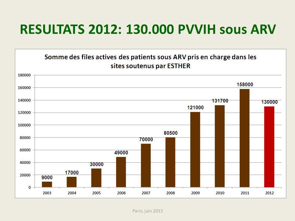 RESULTATS 2012: 130.000 PVVIH sous ARV Paris, juin 2013