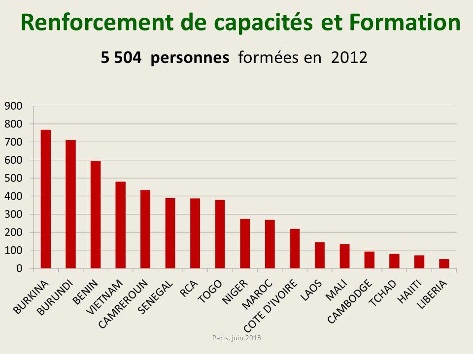 Renforcement de capacités et Formation 5 504 personnes formées en 2012 Paris, juin 2013