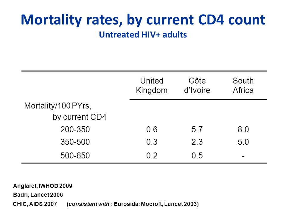 United Kingdom Côte dIvoire South Africa Mortality/100 PYrs, by current CD4 200-3500.65.78.0 350-5000.32.35.0 500-6500.20.5- Mortality rates, by curre