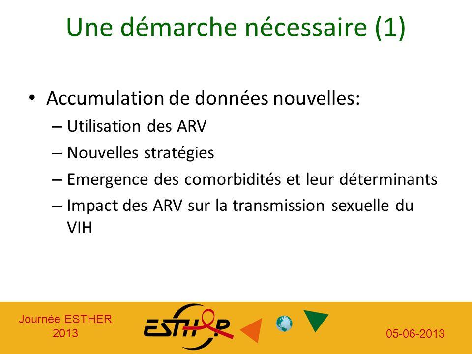 Journée ESTHER 2013 05-06-2013 Une démarche nécessaire (1) Accumulation de données nouvelles: – Utilisation des ARV – Nouvelles stratégies – Emergence des comorbidités et leur déterminants – Impact des ARV sur la transmission sexuelle du VIH