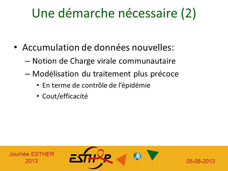 Journée ESTHER 2013 05-06-2013 Une démarche nécessaire (2) Accumulation de données nouvelles: – Notion de Charge virale communautaire – Modélisation du traitement plus précoce En terme de contrôle de lépidémie Cout/efficacité