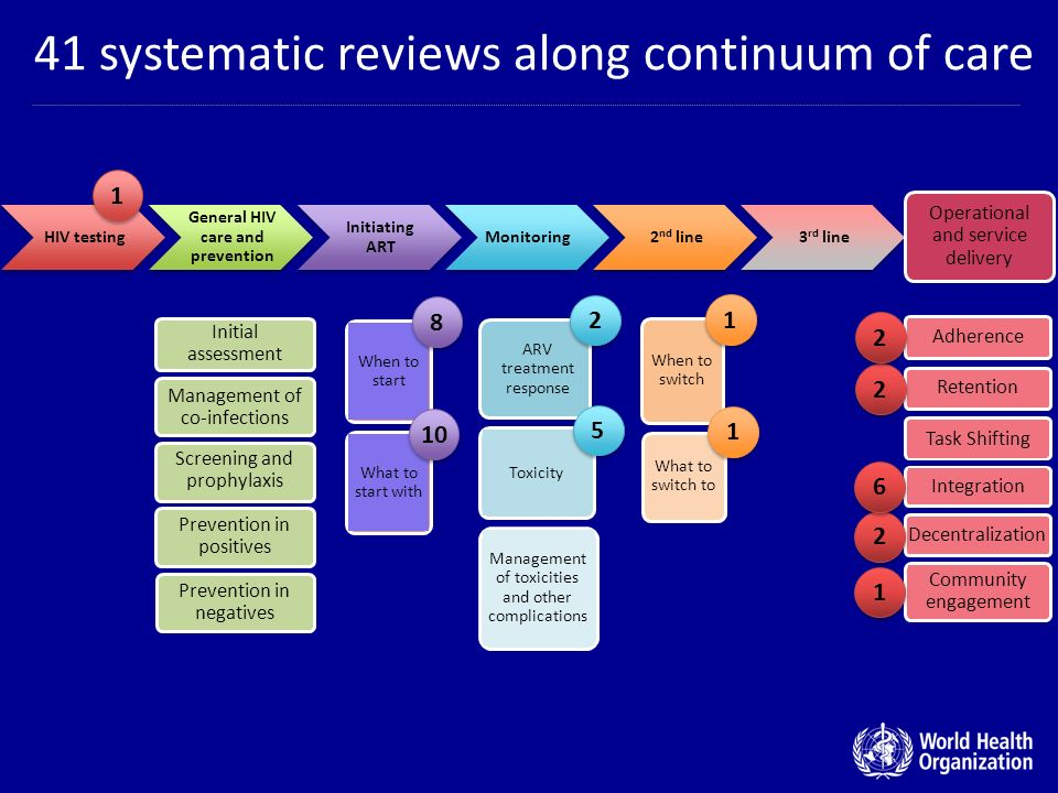 41 systematic reviews along continuum of care When to start ARV treatment response When to switch What to switch to Toxicity Management of toxicities