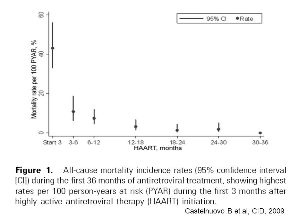 United Kingdom Côte dIvoire South Africa Mortality/100 PYrs, by current CD4 200-3500.65.78.0 350-5000.32.35.0 500-6500.20.5- Mortality rates, by current CD4 count Untreated HIV+ adults Anglaret, IWHOD 2009 Badri, Lancet 2006 CHIC, AIDS 2007(consistent with : Eurosida: Mocroft, Lancet 2003)