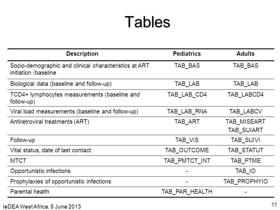 IeDEA West Africa, 5 June 2013 11 Tables DescriptionPediatricsAdults Socio-demographic and clinical characteristics at ART initiation /baseline TAB_BA