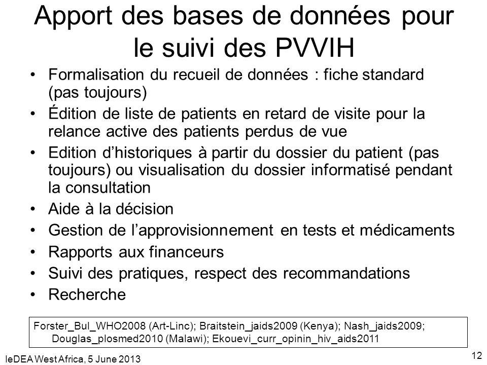 IeDEA West Africa, 5 June 2013 12 Apport des bases de données pour le suivi des PVVIH Formalisation du recueil de données : fiche standard (pas toujou