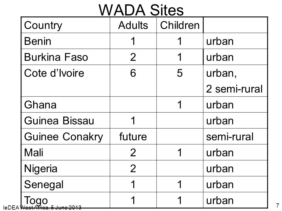 IeDEA West Africa, 5 June 2013 7 WADA Sites CountryAdultsChildren Benin11urban Burkina Faso21urban Cote dIvoire65urban, 2 semi-rural Ghana1urban Guine