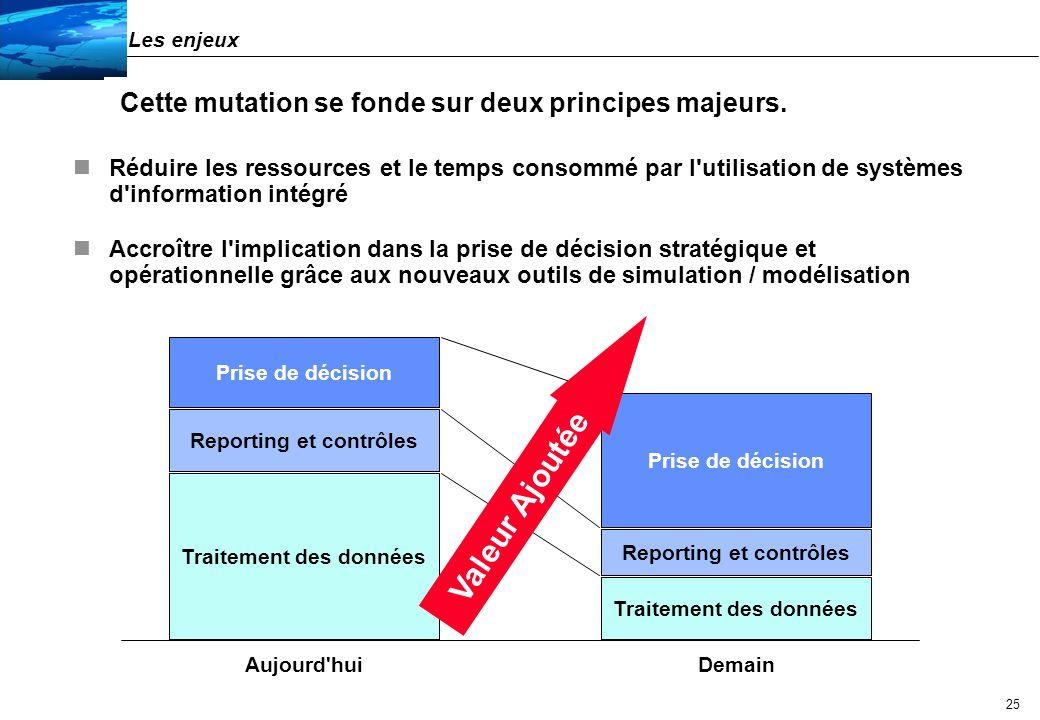 26 nHier, tourné vers : l l analyse du passé l le Contrôle Budgétaire l le balisage du futur nAujourd hui, préoccupé par : l le pilotage par la valeur l les enjeux de l e-business Le rôle de la Fonction Finance a évolué Conclusion