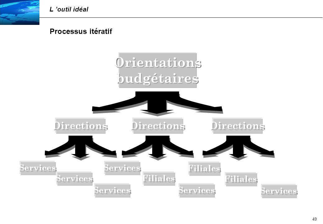 50 Processus itératif L outil idéal Directions Orientations / Arbitrages budgétaires Orientations / Arbitrages budgétaires Services Filiales Services Filiales