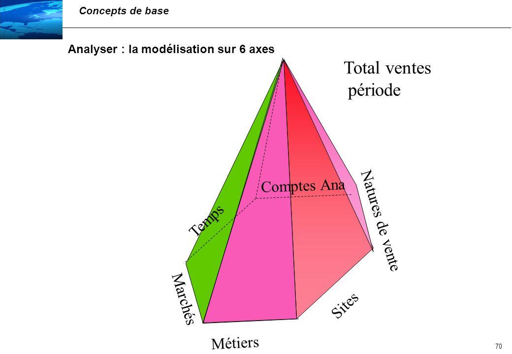 71 Analyser : la navigation Concepts de base