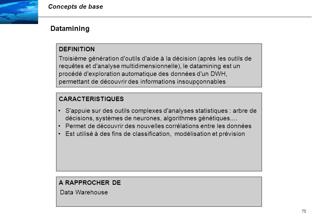76 Intranet DataWarehouse Dataweb Concepts de base