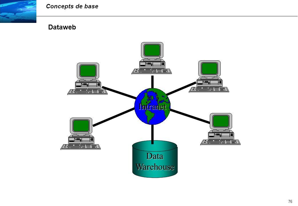 77 Dataweb Deux approches 1.