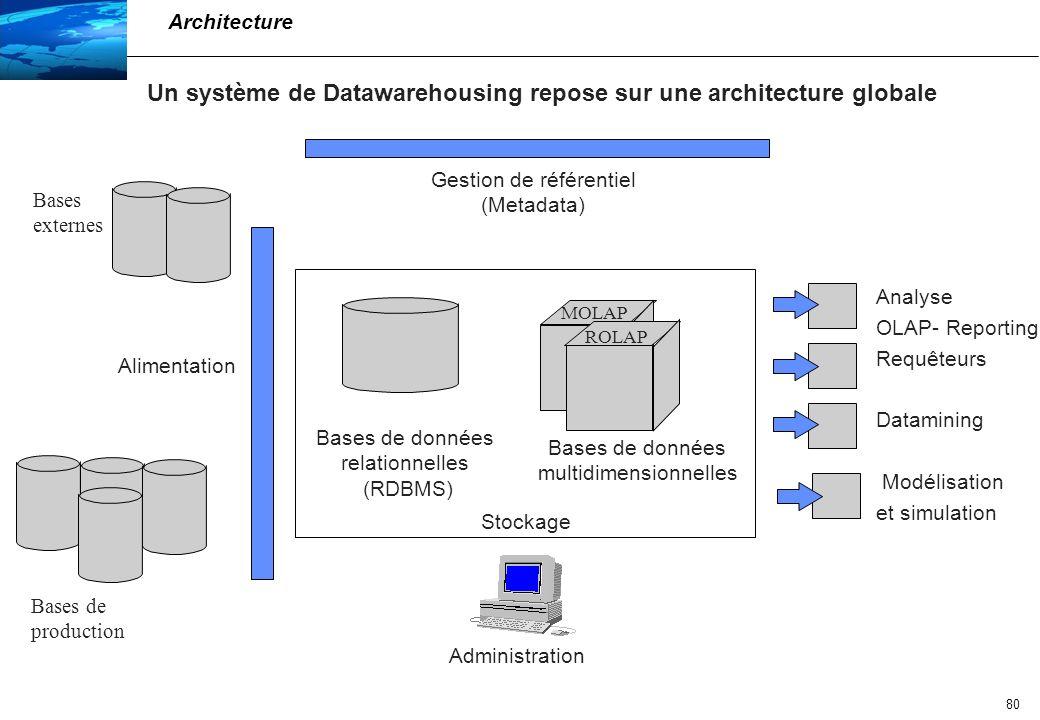 81 Bases relationnelles (RDBMS) : les bases de données relationnelles stockent toutes les données provenant des bases opérationnelles sous forme de tables Bases multidimensionnelles (OLAP) : les bases de données multidimensionnelles organisent les données sous la forme d un cube la navigation au sein de la base se fait par jointure entre les différentes tables (par caractéristique partagée ex.