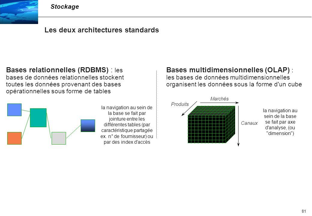 82 Peut être comparé à un Rubics Cube multi-facettes Chaque axe est appelé dimension Marchés Produits Canaux RDBMS (Données de détail) MDB (OLAP) (Données Agrégées) Les bases multidimensionnelles OLAP organisent les données sous la forme d un cube, ce qui est plus adapté à des requêtes statistiques Stockage