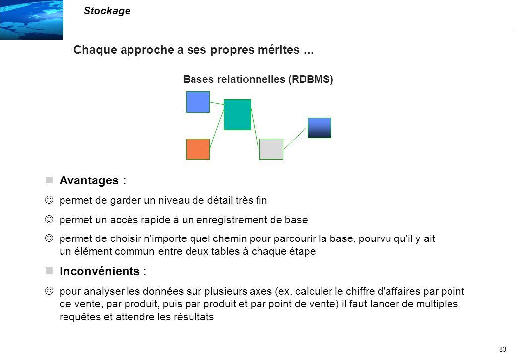 84 Les bases multidimensionnelles sont de deux sortes : Relational OLAP = ROLAP Multidimensional OLAP = MOLAP Stockage Il y a même des variantes d approche...