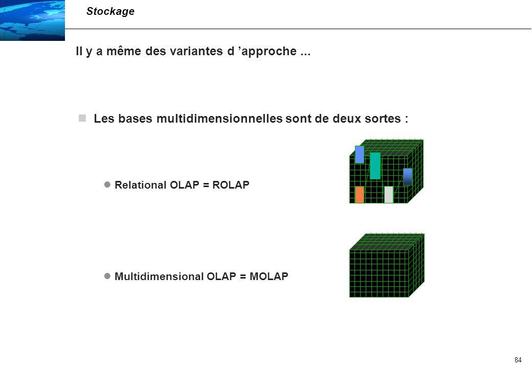 85 Bases multidimensionnelles (OLAP) Relationnel OLAP ROLAP Le cube multidimensionnel est construit quand nécessaire à partir de données de détail qui sont gardées sous forme de tables (donc dans une base relationnelle).