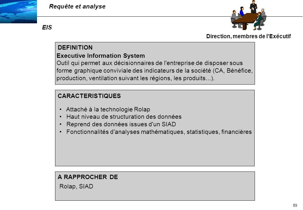 90 Système Interactif d Aide à la Décision/Decision Support System Outil permettant la modélisation des données sous forme multidimen- sionnelle Généralement un serveur d information d EIS Attaché à la technologie Molap Haut niveau de structuration des données Possibilité d analyse de type What-if Permet de comparer, de consolider, de modéliser les données sur des séries chronologiques ou périodiques selon les axes d intérêt de l utilisateur (par produit, par société, par région,...) Molap, EIS DEFINITION CARACTERISTIQUES A RAPPROCHER DE SIAD / DSS Analystes, contrôleurs de gestion sans culture système particulière Requête et analyse