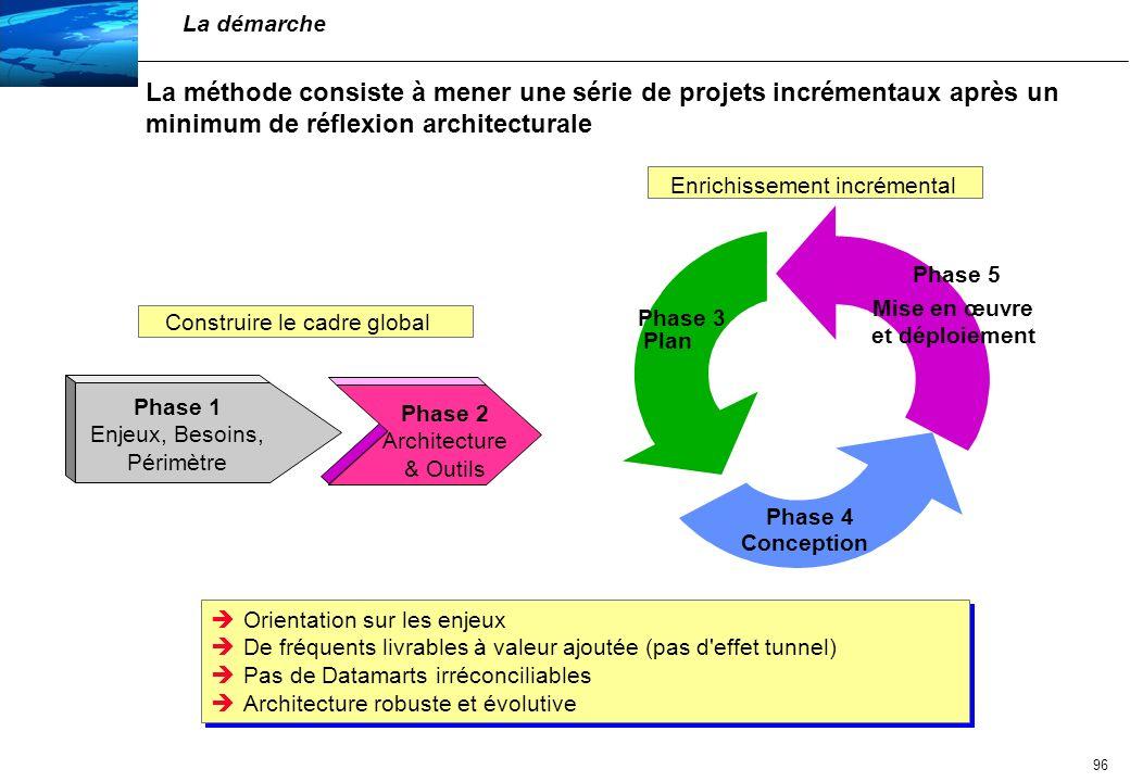 97 La mise en œuvre s effectue par paliers successifs cohérents Vision de l entreprise Point de départ Palier 1 Palier 2 Palier 3 ProcessusInfrastructure R.H.