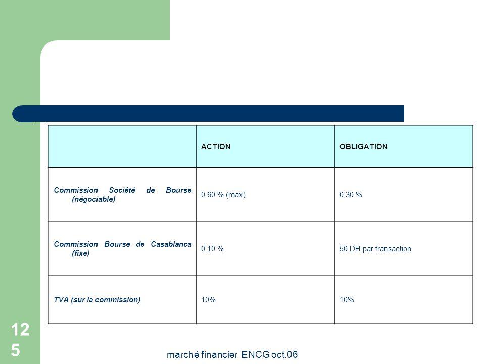 marché financier ENCG oct.06 124 Les commissions Le niveau du taux de commission pratiqué par la Bourse de Casablanca est fixe et inférieur aux taux p
