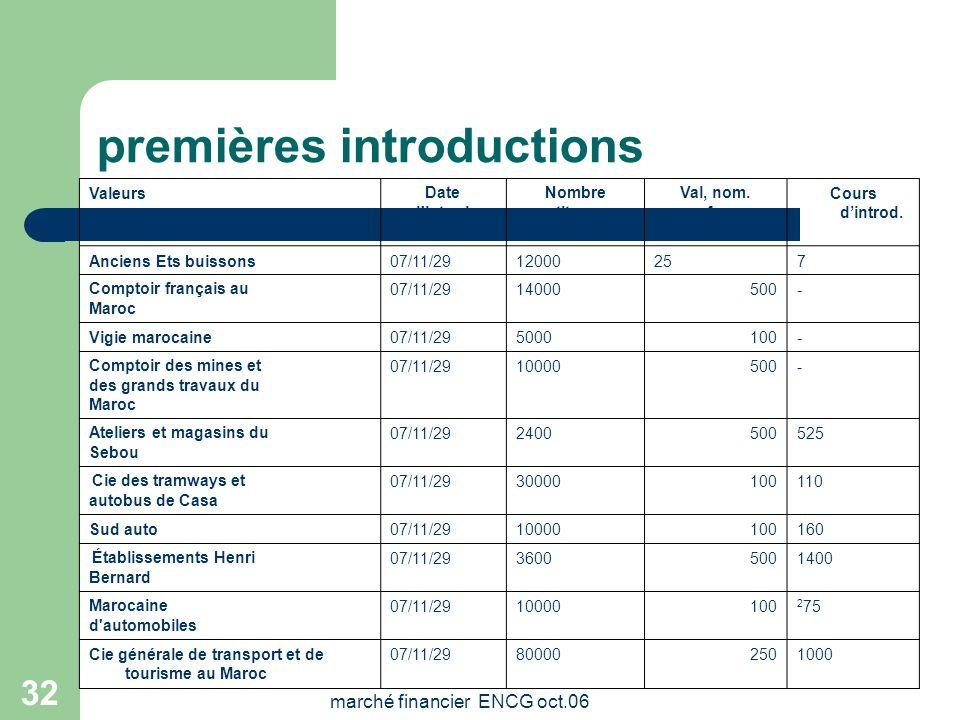 marché financier ENCG oct.06 31 INTERVENANTS Conseil Déontologique des Valeurs Mobilières (CDVM) Société de la Bourse de Casablanca Sociétés de Bourse