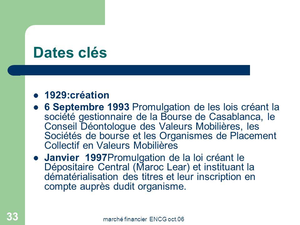 marché financier ENCG oct.06 32 premières introductions ValeursDate d'introd. Nombre titres introd. Val, nom. en franc marocain Cours dintrod. Anciens