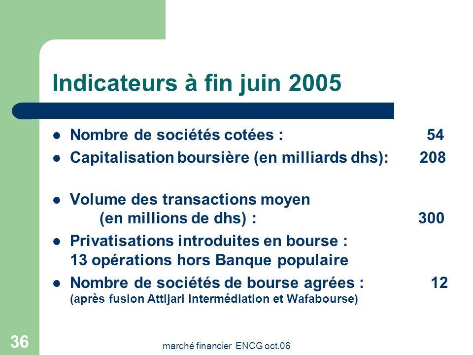 marché financier ENCG oct.06 35 Novembre 2000 Création du nouveau Marché réservé aux PME et mises en place des incitations fiscales en faveur de l'int