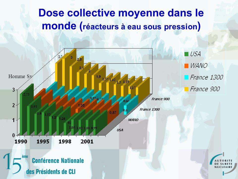 Dose collective moyenne dans le monde ( réacteurs à eau sous pression ) Homme Sv