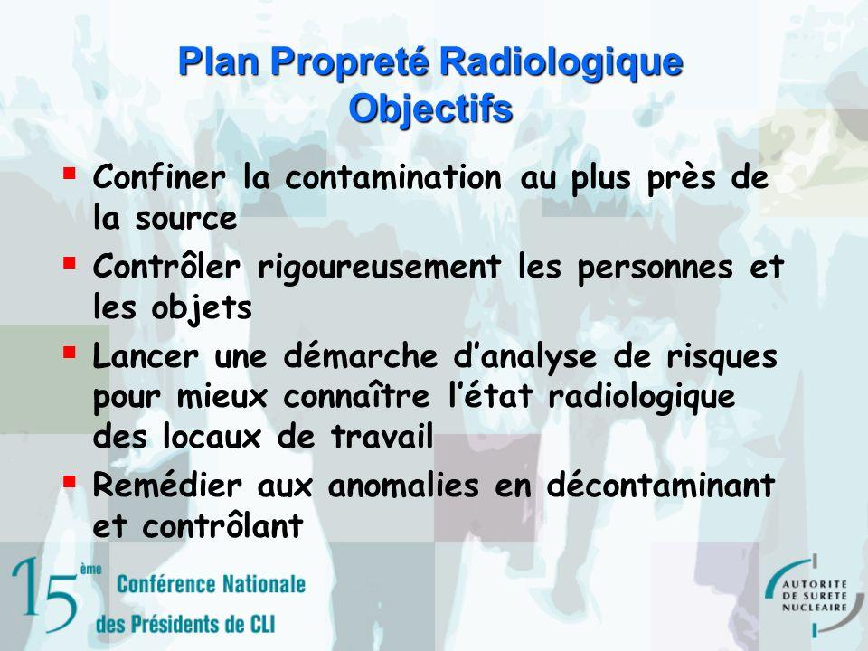 Plan Propreté Radiologique Objectifs Confiner la contamination au plus près de la source Contrôler rigoureusement les personnes et les objets Lancer une démarche danalyse de risques pour mieux connaître létat radiologique des locaux de travail Remédier aux anomalies en décontaminant et contrôlant