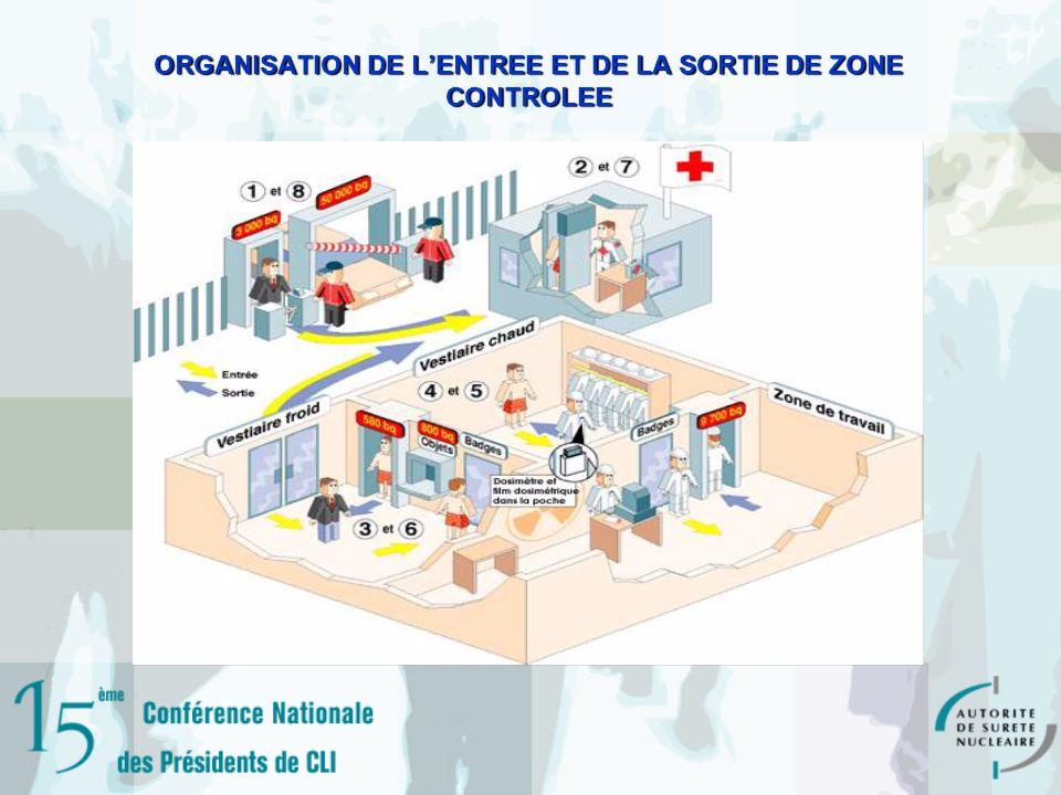 ORGANISATION DE LENTREE ET DE LA SORTIE DE ZONE CONTROLEE