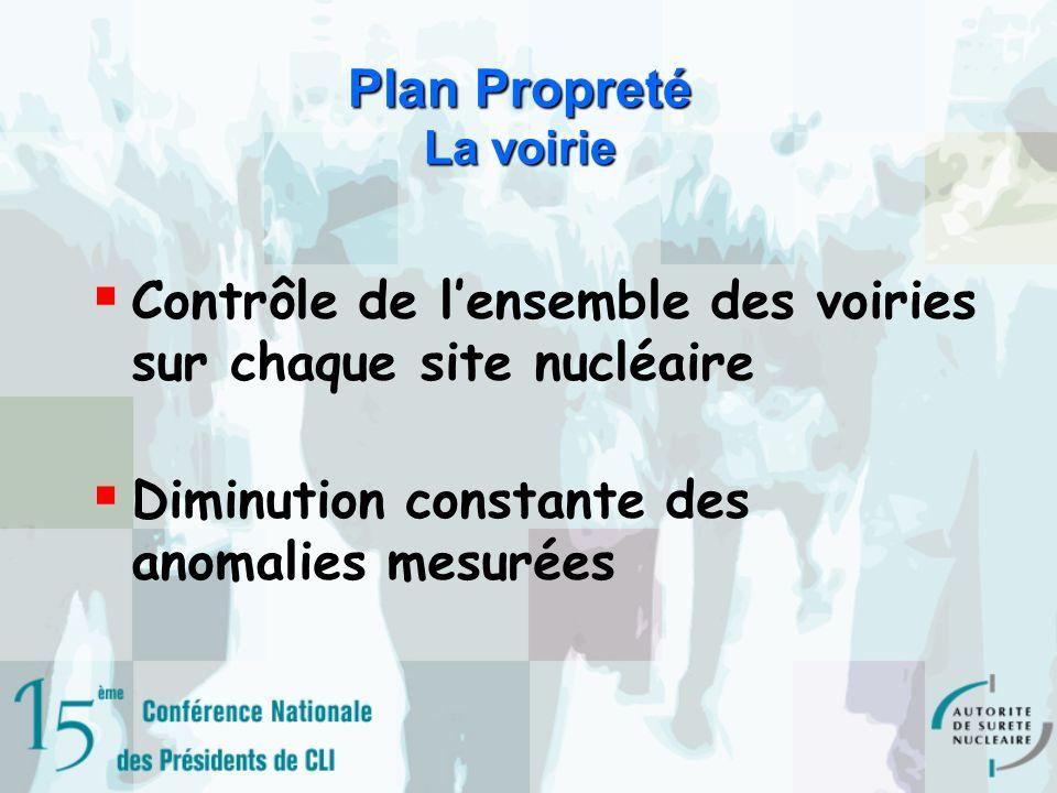 Plan Propreté La voirie Contrôle de lensemble des voiries sur chaque site nucléaire Diminution constante des anomalies mesurées